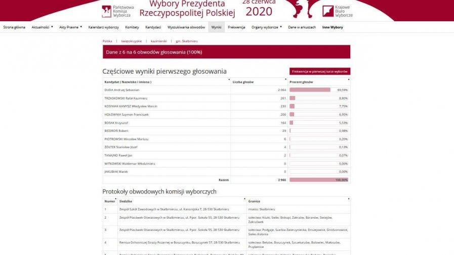 Wybory Prezydenta Rzeczypospolitej Polskiej 2020