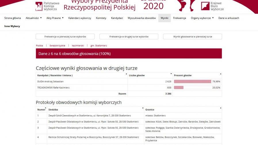 Wybory Prezydenta Rzeczypospolitej Polskiej 2020 - II tura
